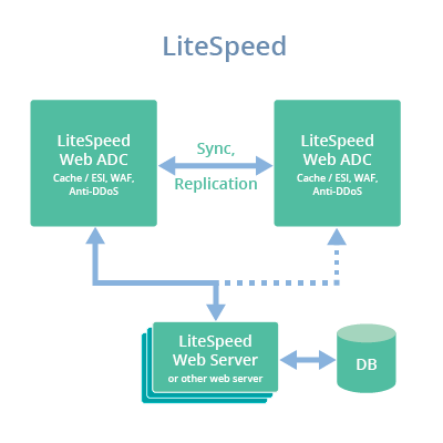 litespeed web adc