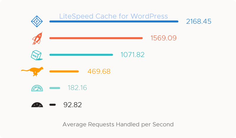 LiteSpeed Cache is the best cache plugin for WordPress