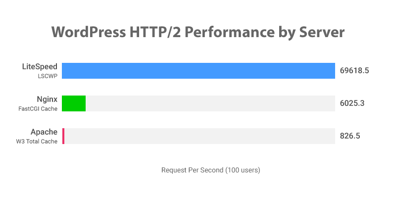 WordPress Benchmarks - LiteSpeed Technologies