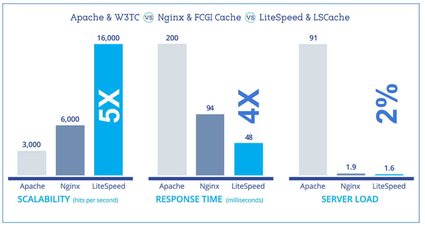 Compare LiteSpeed, Apache, and Nginx