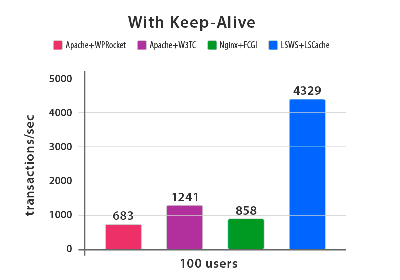 Compare LiteSpeed Apache nginx benchmarks